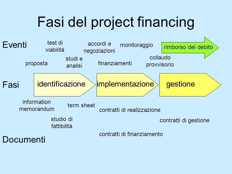 Fasi del project financing