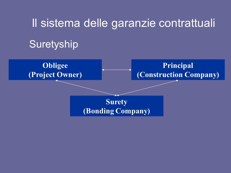 Il sistema delle garanzie contrattuali