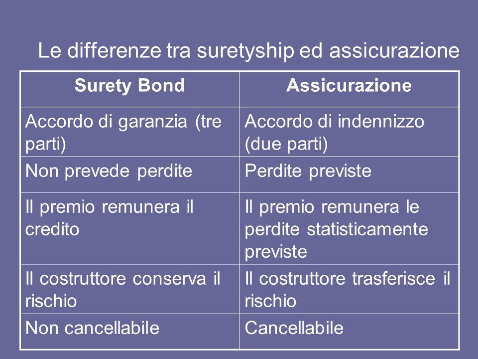 Le differenze tra suretyship ed assicurazione