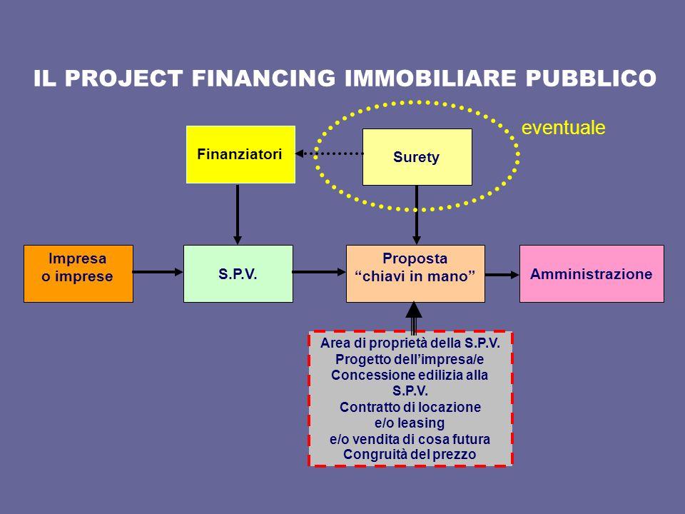 IL PROJECT FINANCING IMMOBILIARE PUBBLICO
