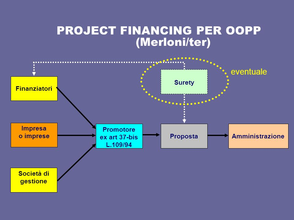 PROJECT FINANCING PER OOPP