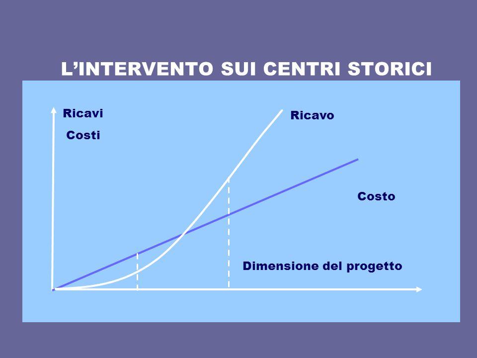 L'INTERVENTO SUI CENTRI STORICI