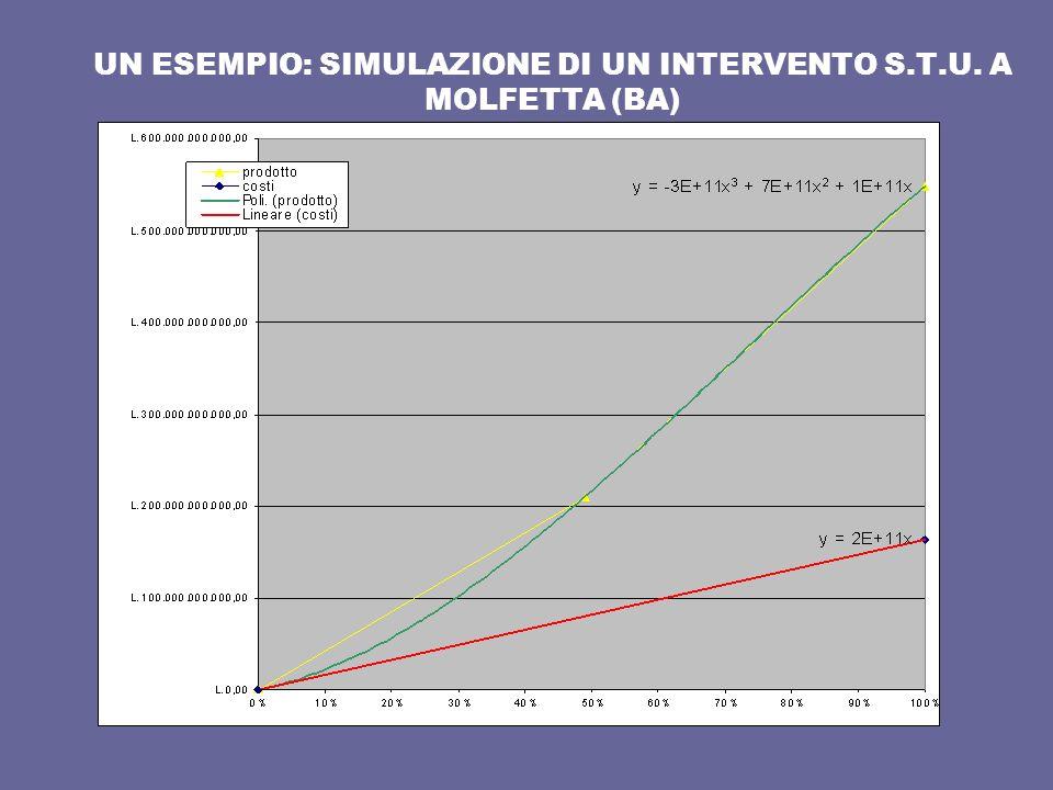 UN ESEMPIO: SIMULAZIONE DI UN INTERVENTO S.T.U. A MOLFETTA (BA)