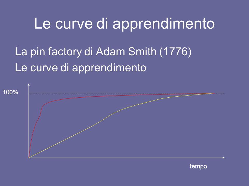 Le curve di apprendimento