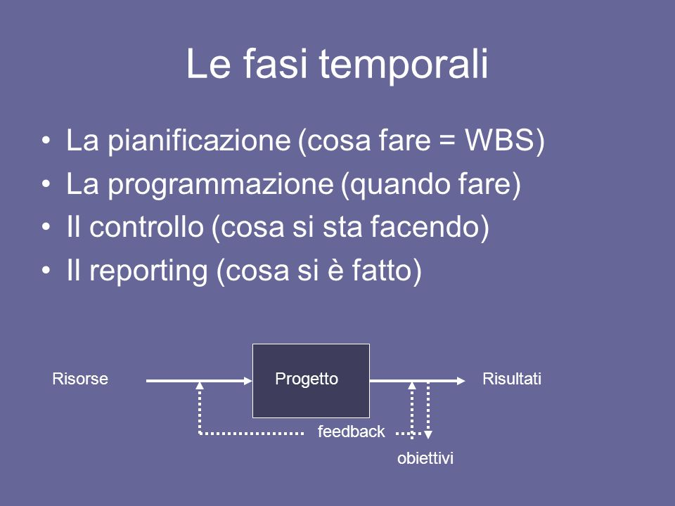 Le fasi temporali La pianificazione (cosa fare = WBS)
