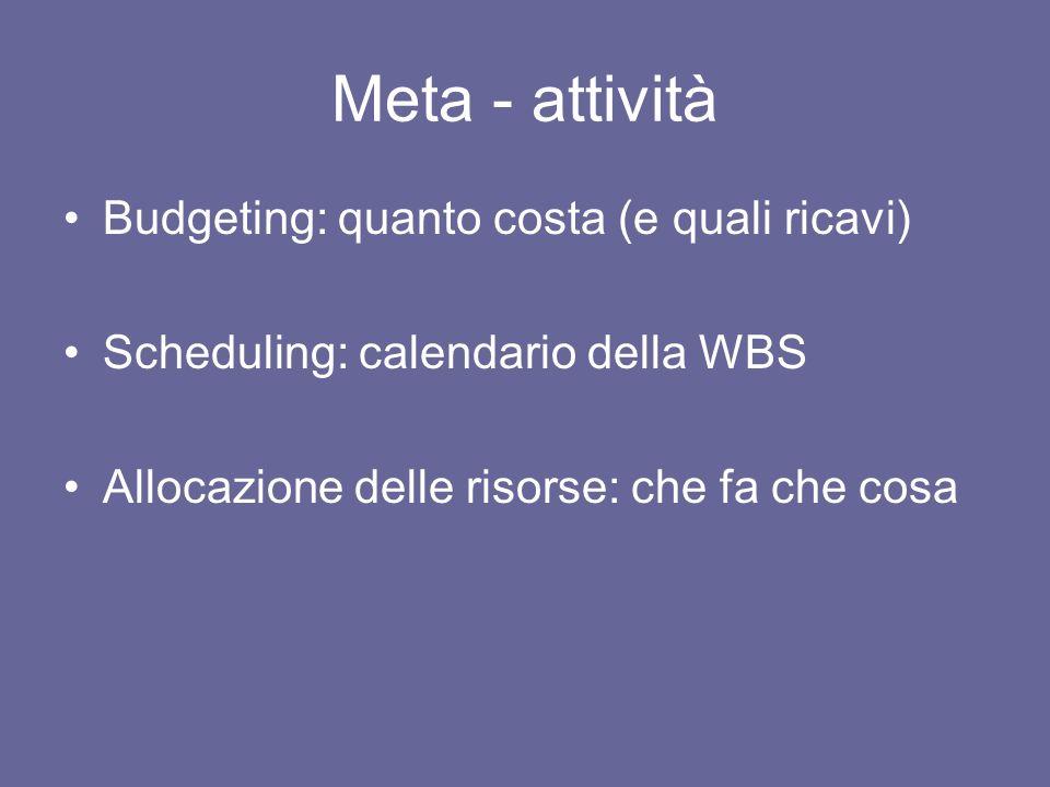 Meta - attività Budgeting: quanto costa (e quali ricavi)
