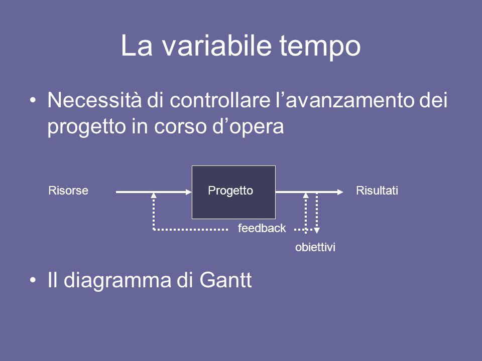 La variabile tempo Necessità di controllare l'avanzamento dei progetto in corso d'opera. Il diagramma di Gantt.