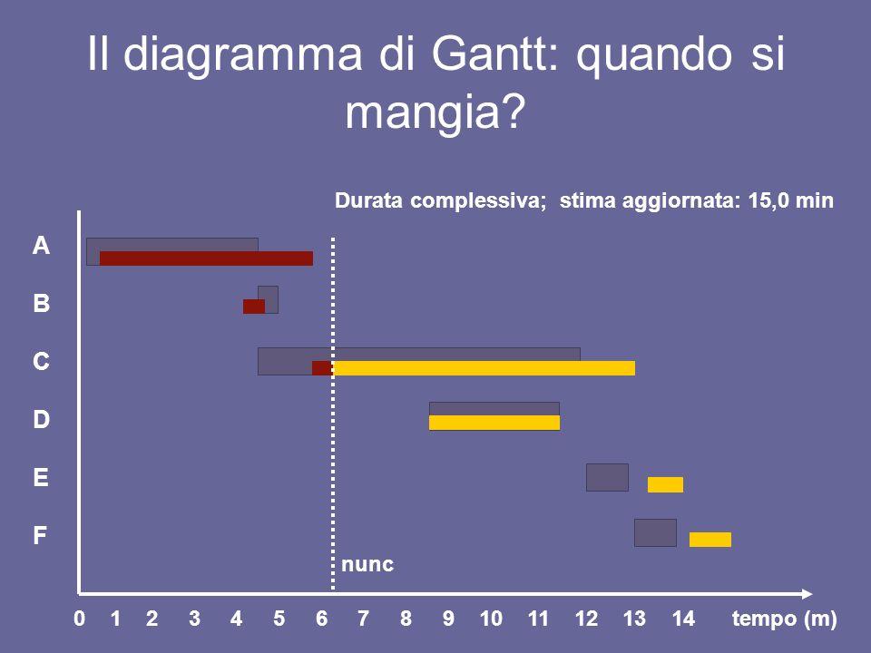 Il diagramma di Gantt: quando si mangia