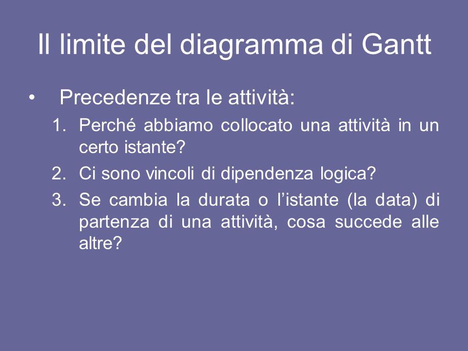 Il limite del diagramma di Gantt