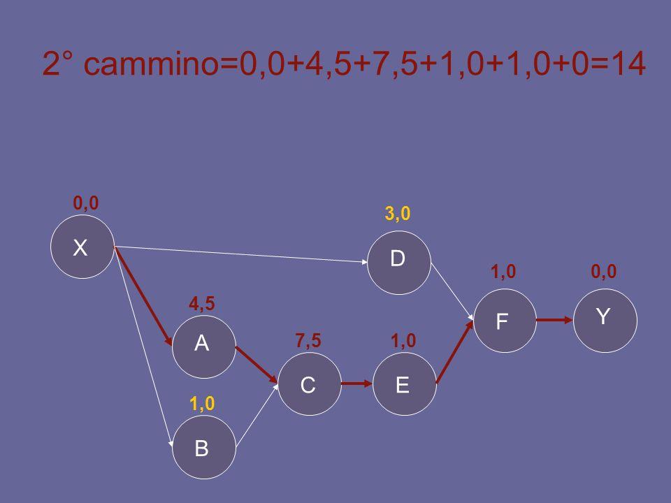 2° cammino=0,0+4,5+7,5+1,0+1,0+0=14 X D Y F A C E B 0,0 3,0 1,0 0,0