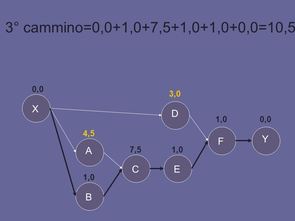 3° cammino=0,0+1,0+7,5+1,0+1,0+0,0=10,5 X D Y F A C E B 0,0 3,0 1,0
