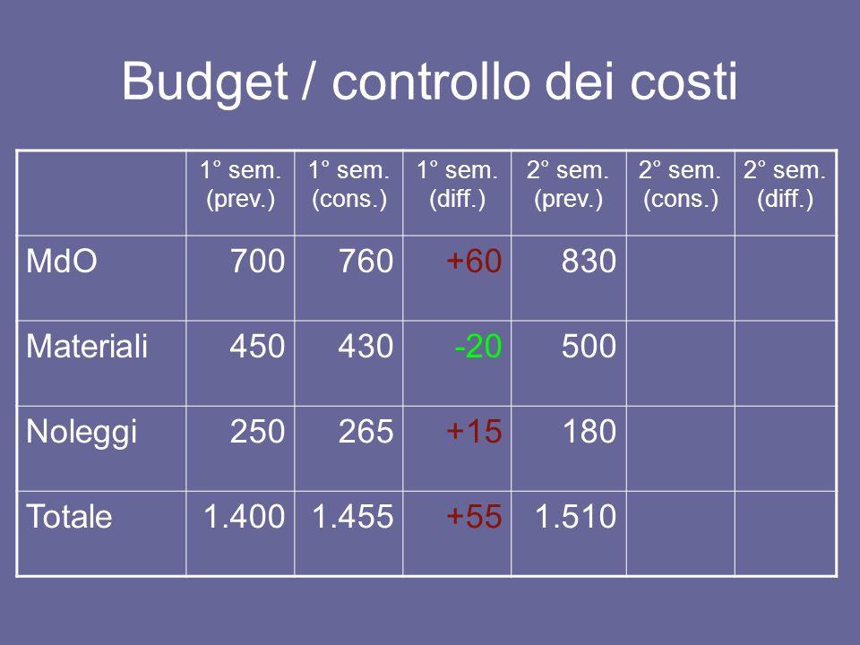Budget / controllo dei costi