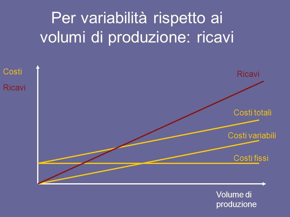 Per variabilità rispetto ai volumi di produzione: ricavi