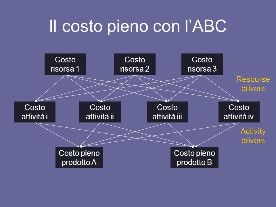 Il costo pieno con l'ABC