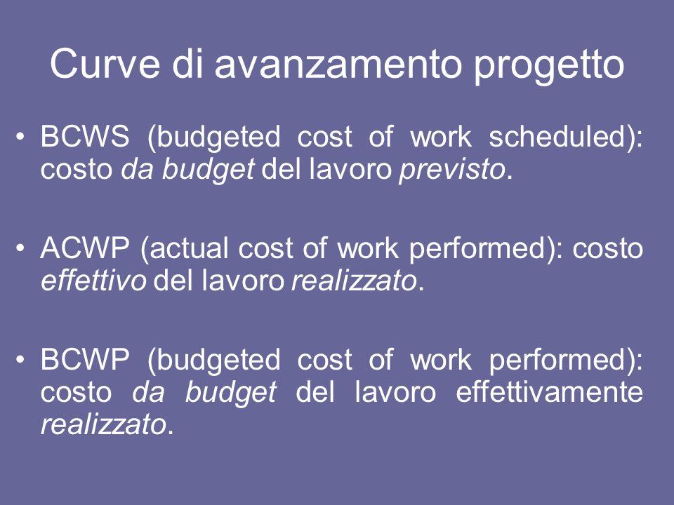 Curve di avanzamento progetto