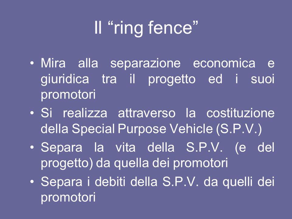 Il ring fence Mira alla separazione economica e giuridica tra il progetto ed i suoi promotori.