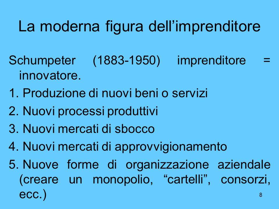 La moderna figura dell'imprenditore