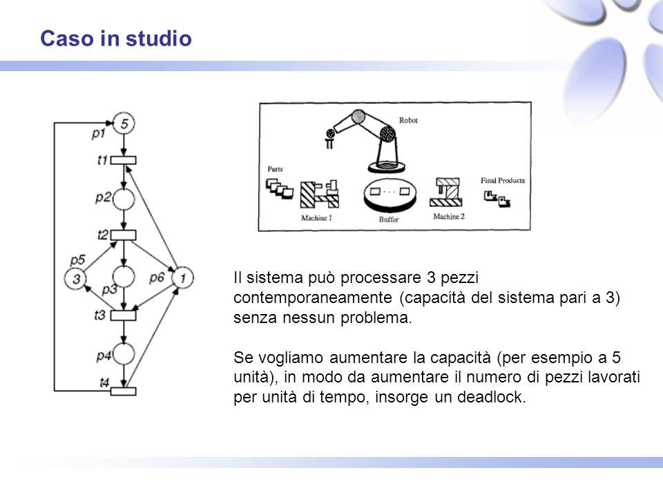 Caso in studio Il sistema può processare 3 pezzi contemporaneamente (capacità del sistema pari a 3) senza nessun problema.