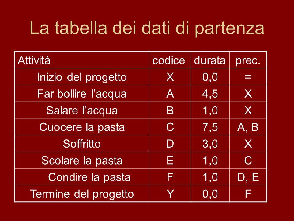 La tabella dei dati di partenza