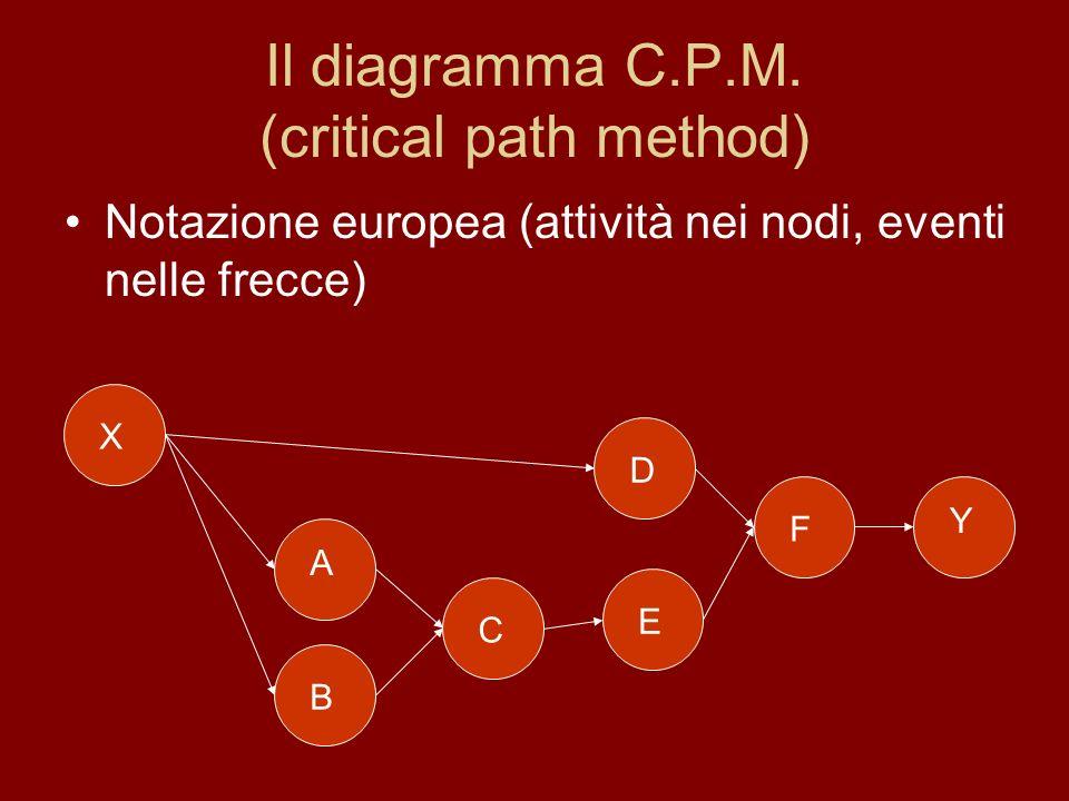 Il diagramma C.P.M. (critical path method)