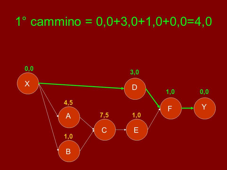 1° cammino = 0,0+3,0+1,0+0,0=4,0 X D Y F A C E B 0,0 3,0 1,0 0,0 4,5