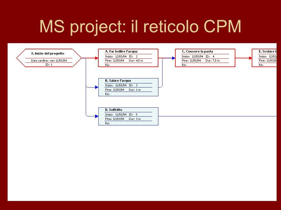 MS project: il reticolo CPM