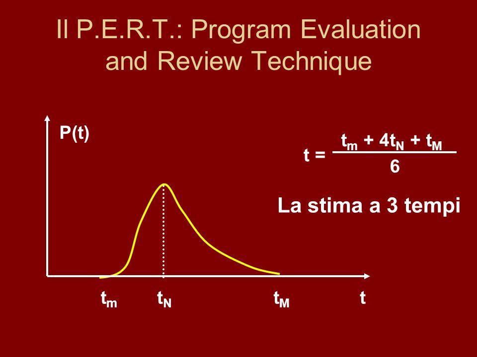 Il P.E.R.T.: Program Evaluation and Review Technique
