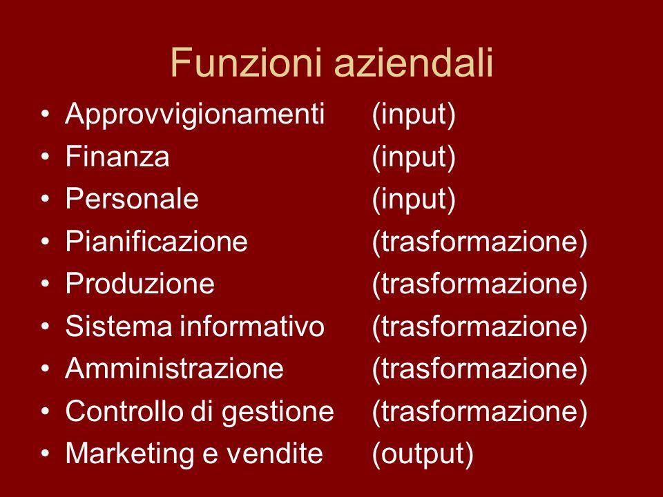 Funzioni aziendali Approvvigionamenti (input) Finanza (input)