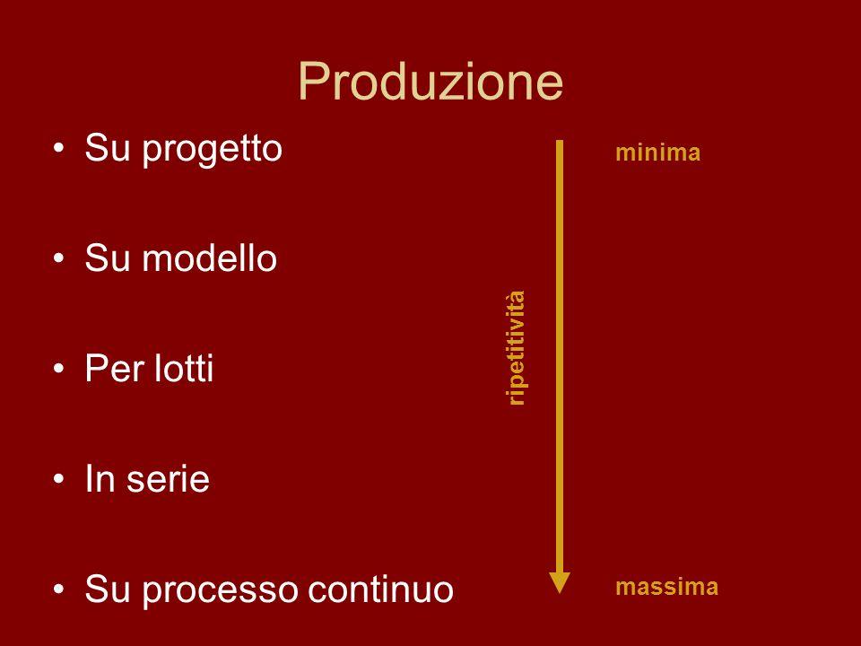 Produzione Su progetto Su modello Per lotti In serie