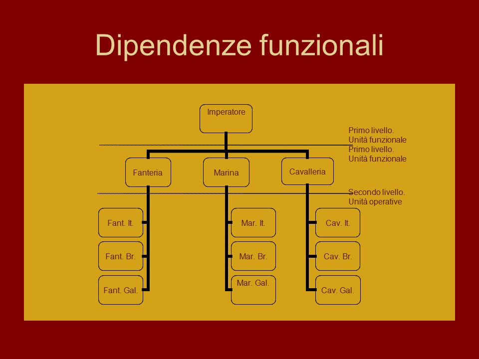 Dipendenze funzionali
