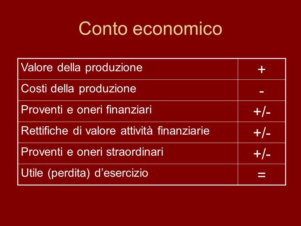 Conto economico + - +/- = Valore della produzione