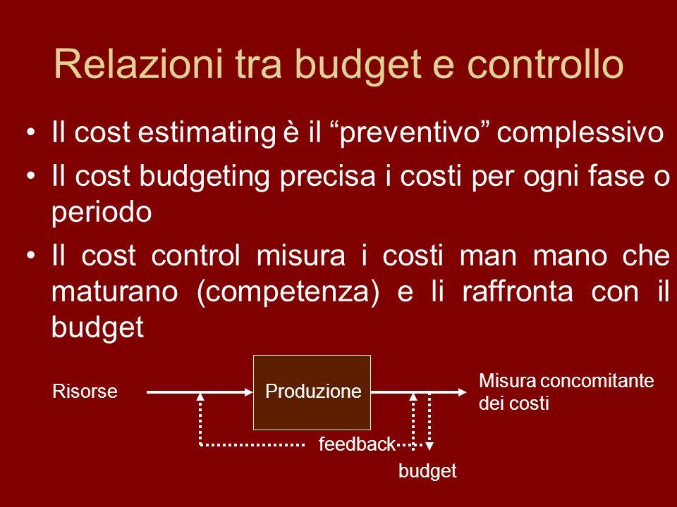 Relazioni tra budget e controllo