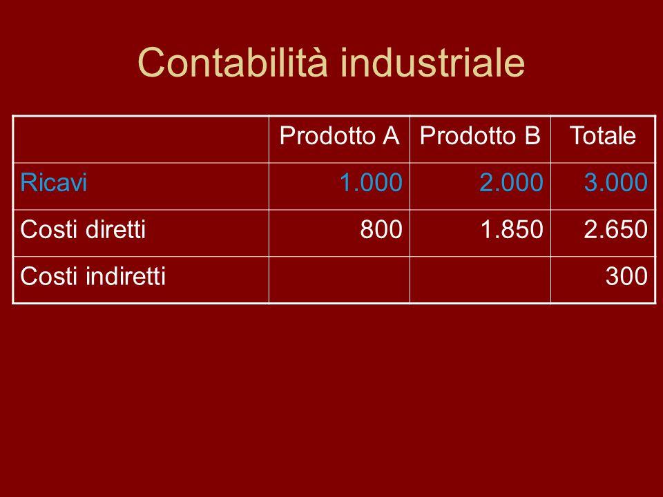 Contabilità industriale