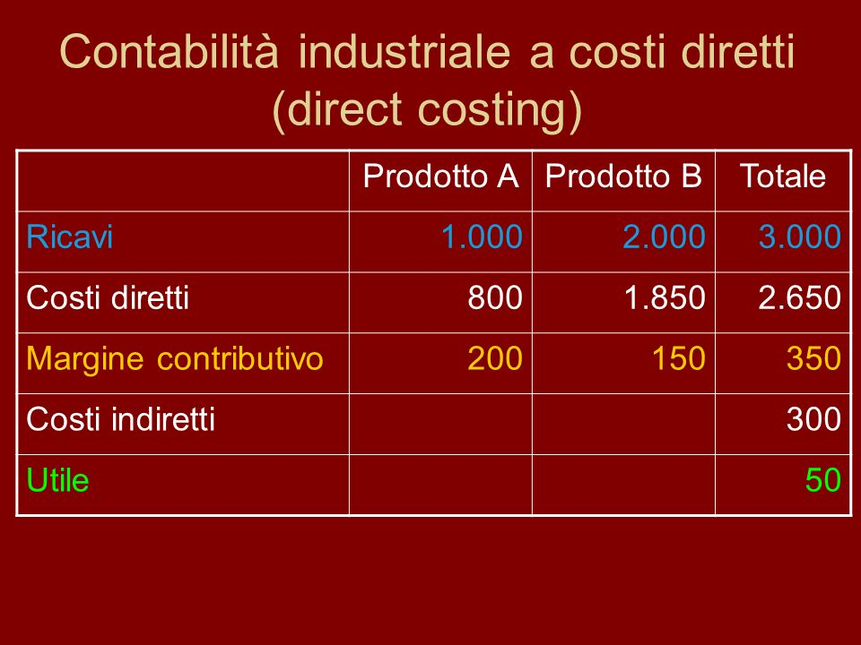 Contabilità industriale a costi diretti (direct costing)