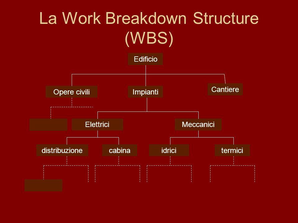 La Work Breakdown Structure (WBS)