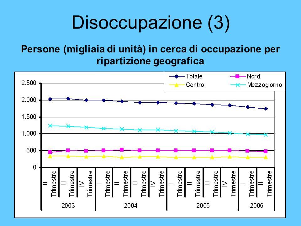 Disoccupazione (3) Persone (migliaia di unità) in cerca di occupazione per ripartizione geografica