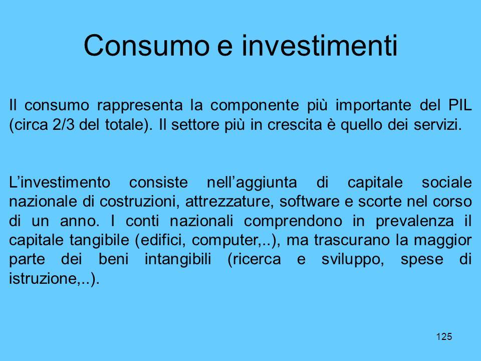 Consumo e investimenti