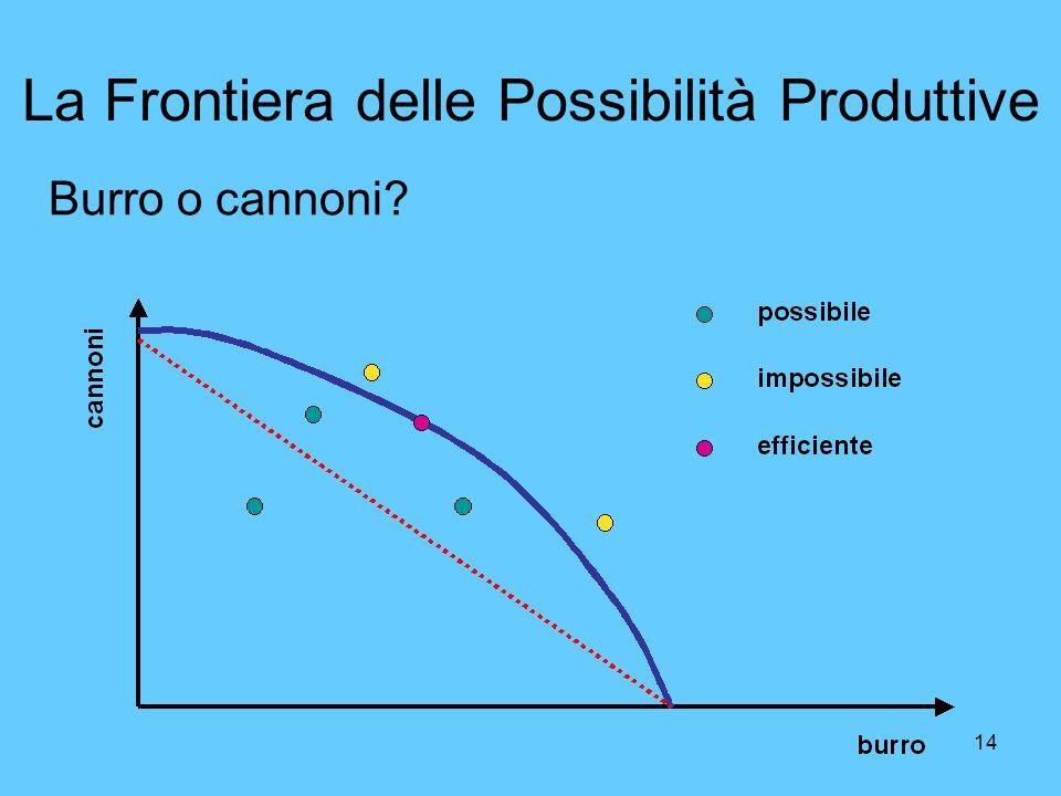 La Frontiera delle Possibilità Produttive