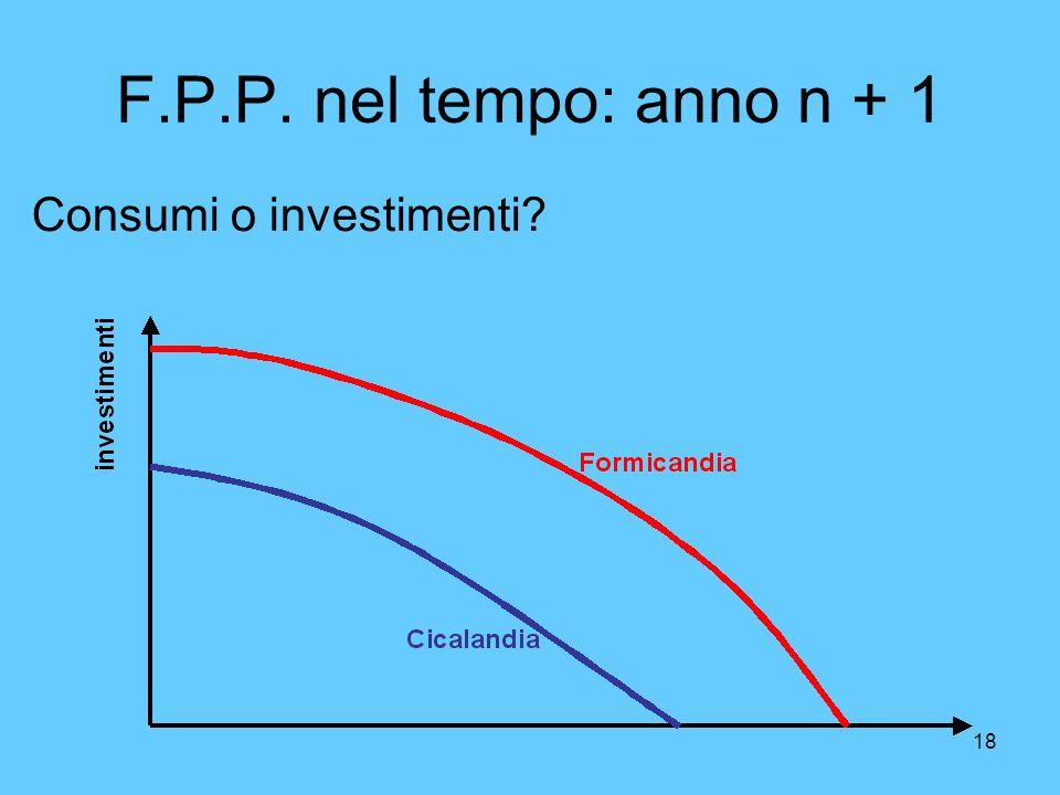F.P.P. nel tempo: anno n + 1 Consumi o investimenti