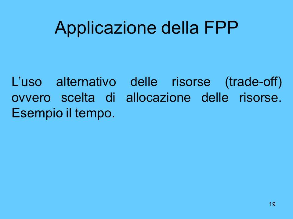 Applicazione della FPP
