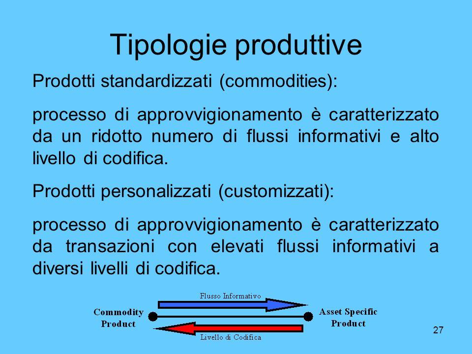 Tipologie produttive Prodotti standardizzati (commodities):