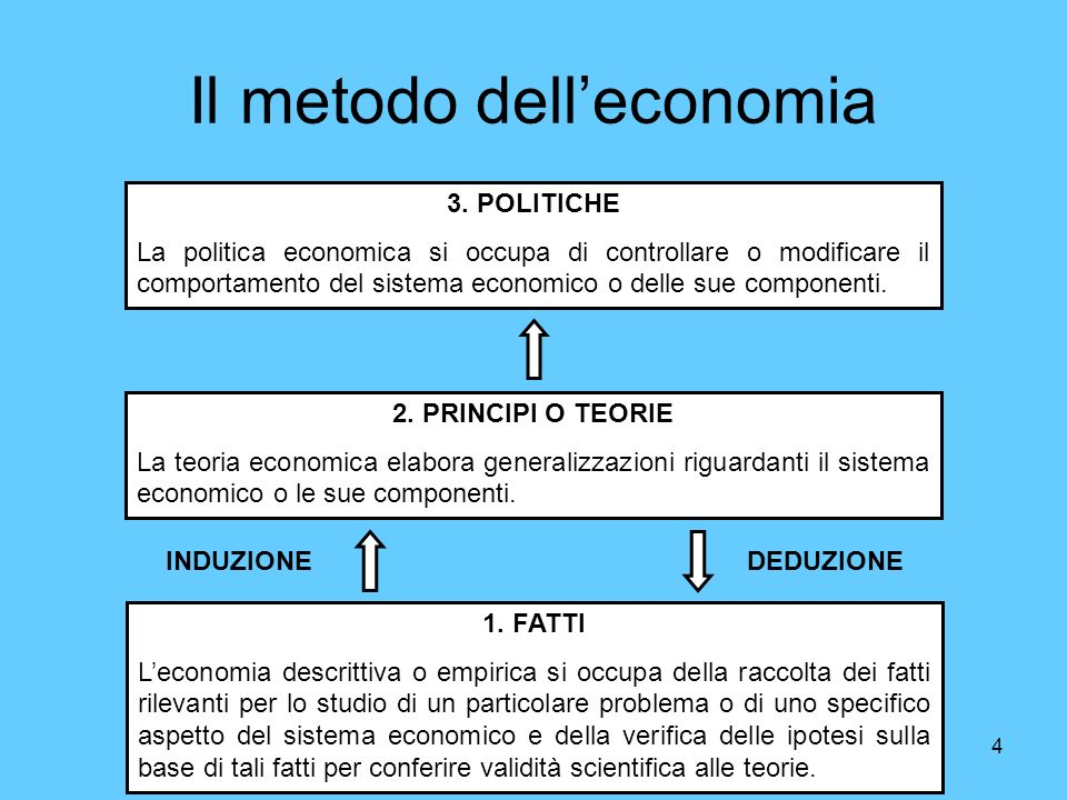 Il metodo dell'economia