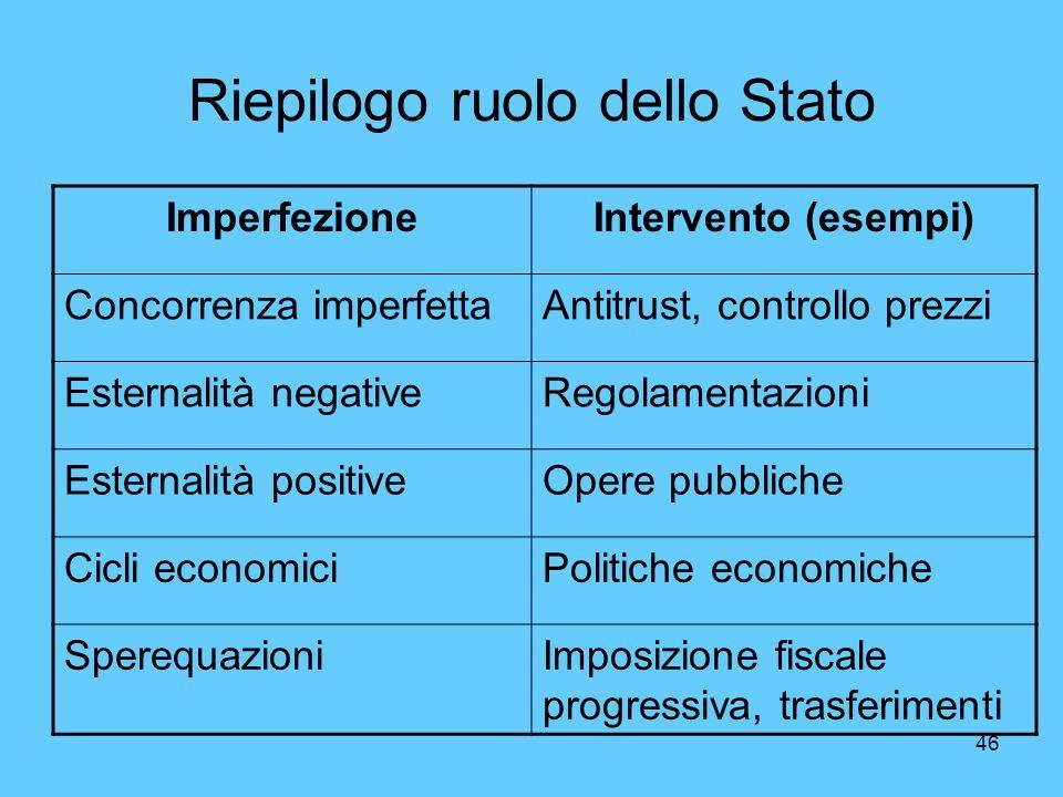 Riepilogo ruolo dello Stato