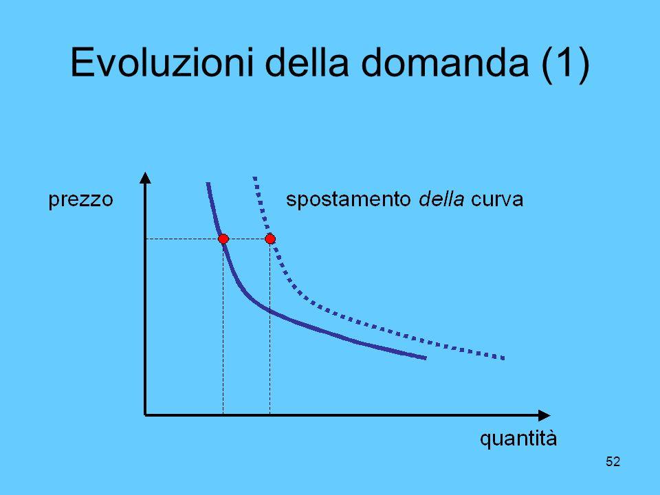 Evoluzioni della domanda (1)