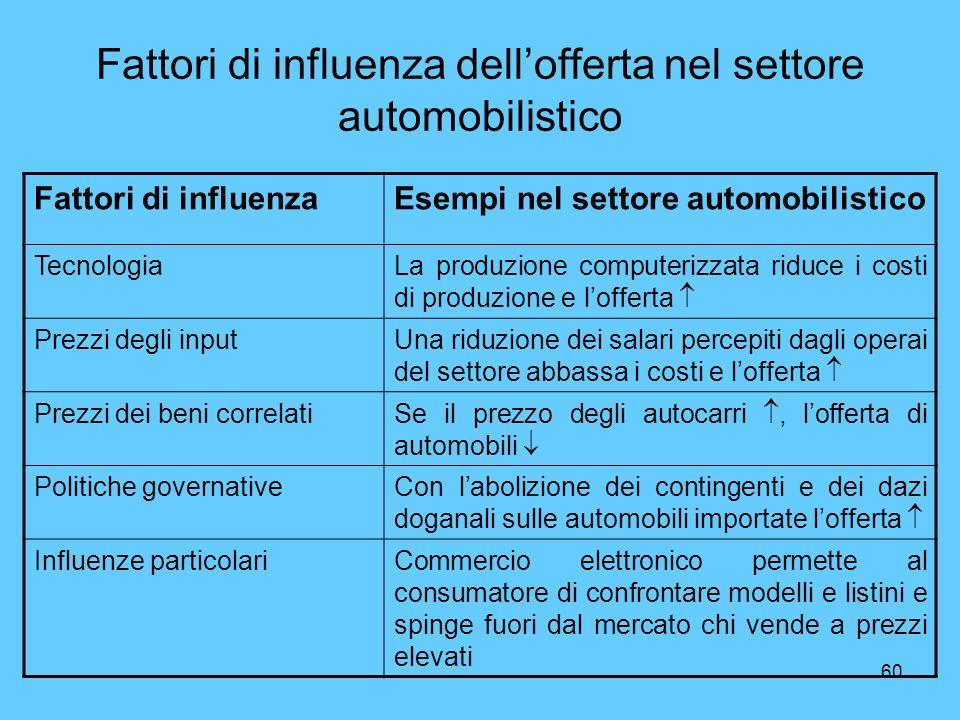 Fattori di influenza dell'offerta nel settore automobilistico