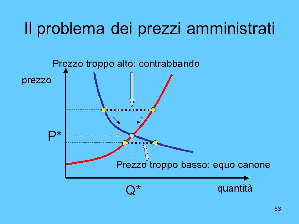 Il problema dei prezzi amministrati