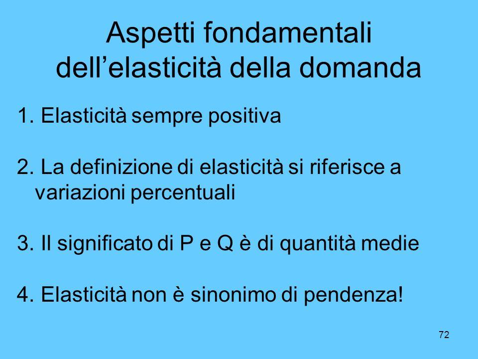Aspetti fondamentali dell'elasticità della domanda
