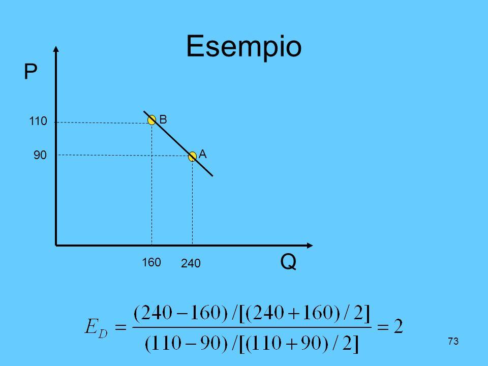 Esempio P Q B A 160 240 90 110