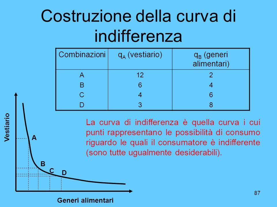 Costruzione della curva di indifferenza