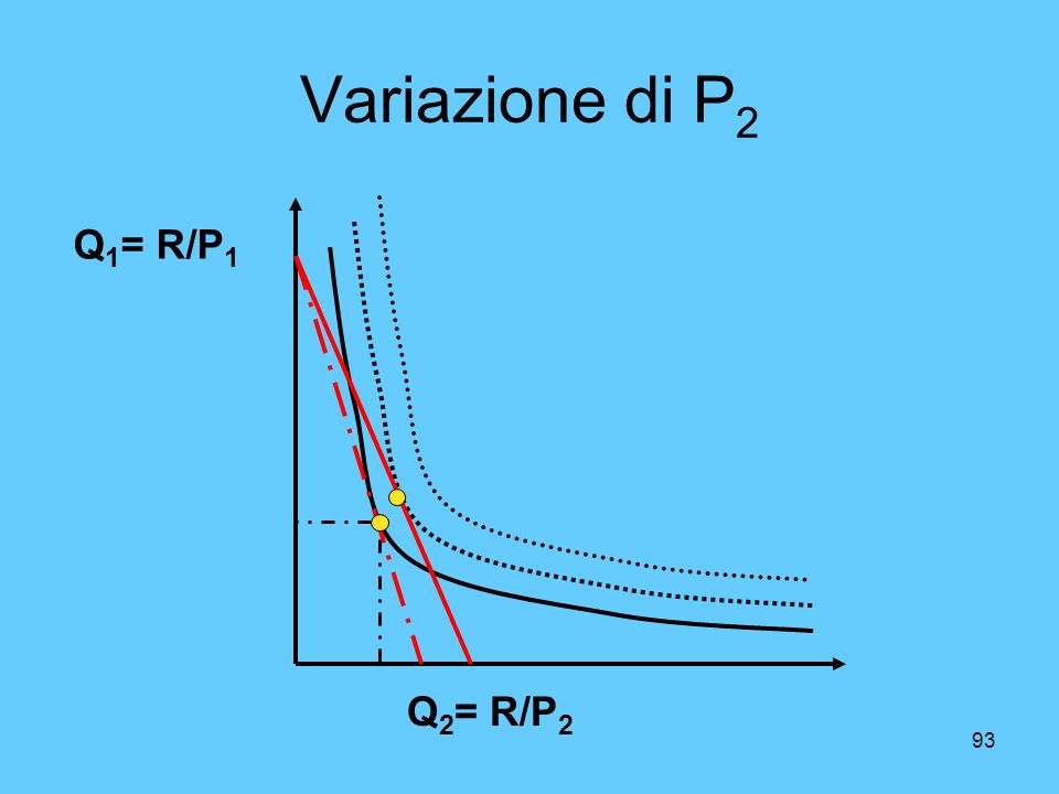 Variazione di P2 Q1= R/P1 Q2= R/P2